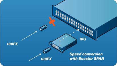 Speed conversion with Booster SPAN