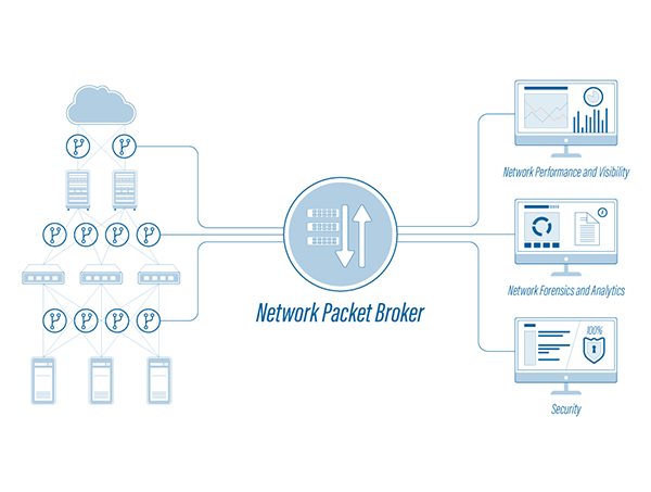 Optimizing Network Packet Broker Efficiency with Aggregation TAPs
