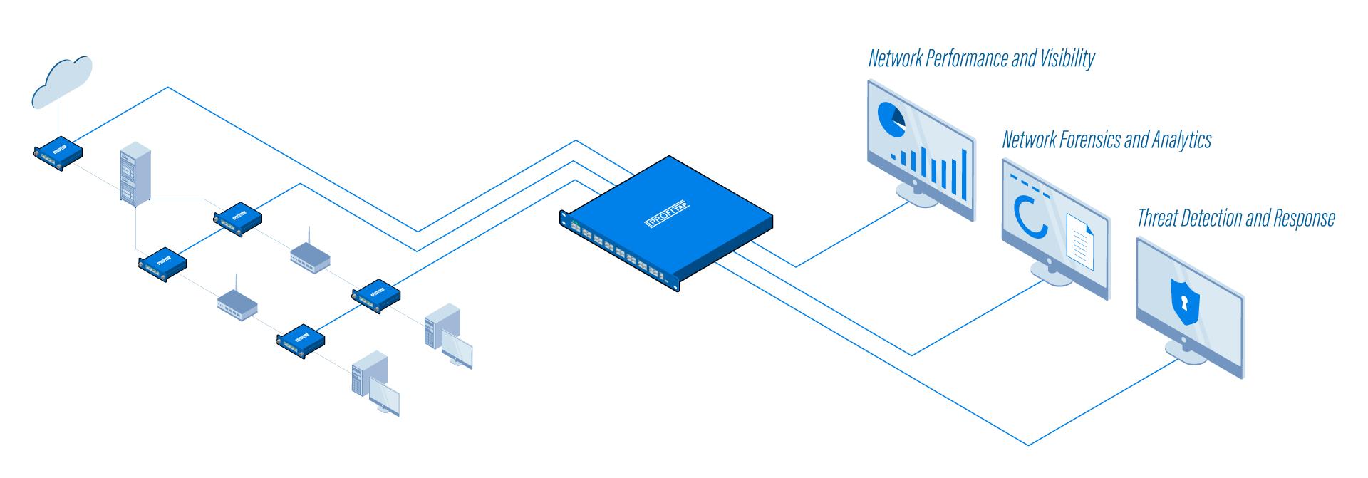 Network Packet Broker Diagram