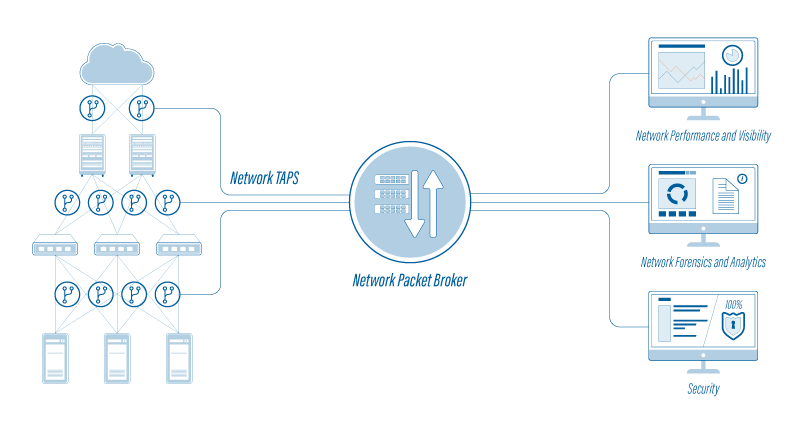 Network-Packet-Brokers-Diagram
