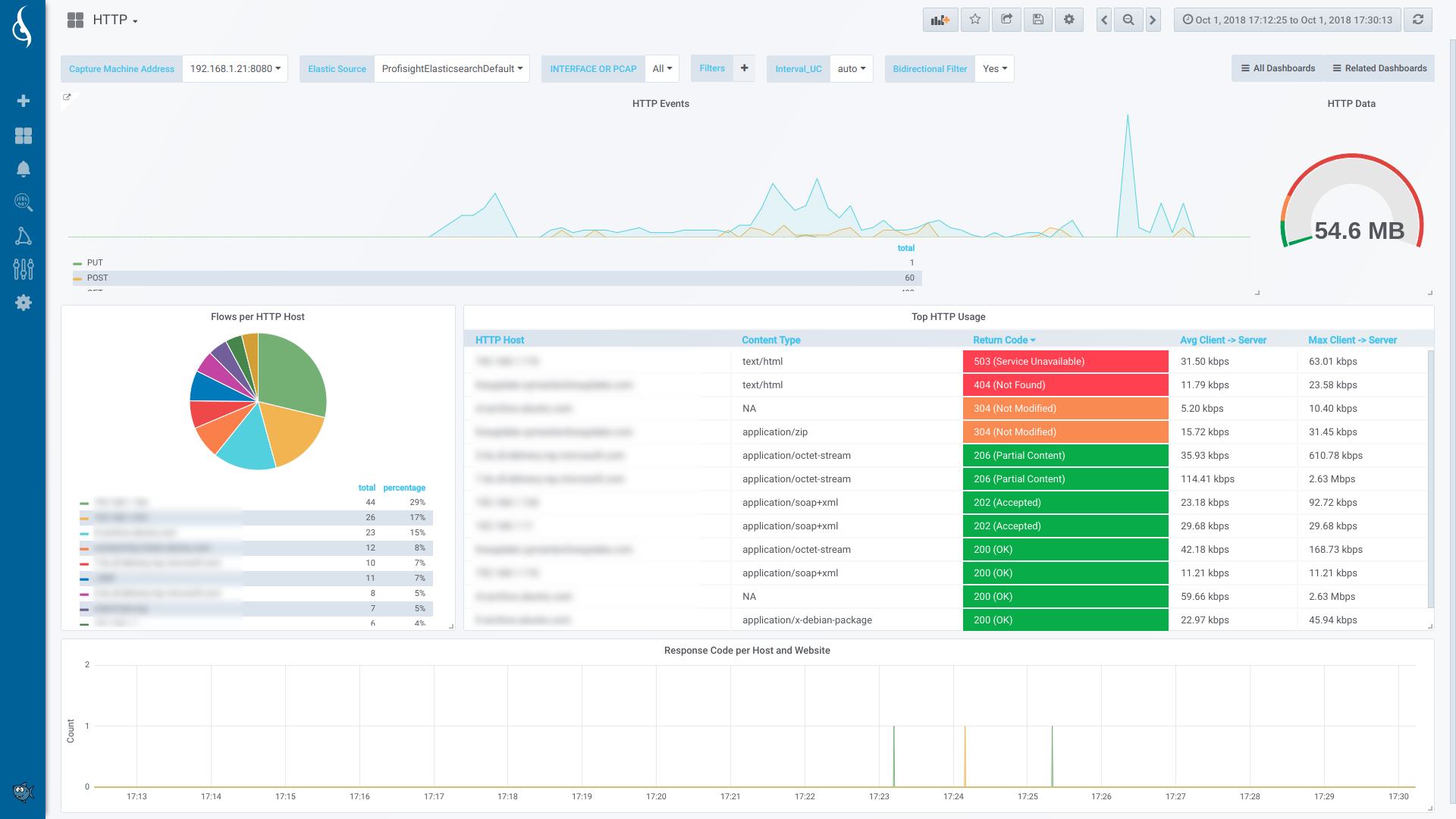 ProfiSight-Dashboards-APM-HTTP