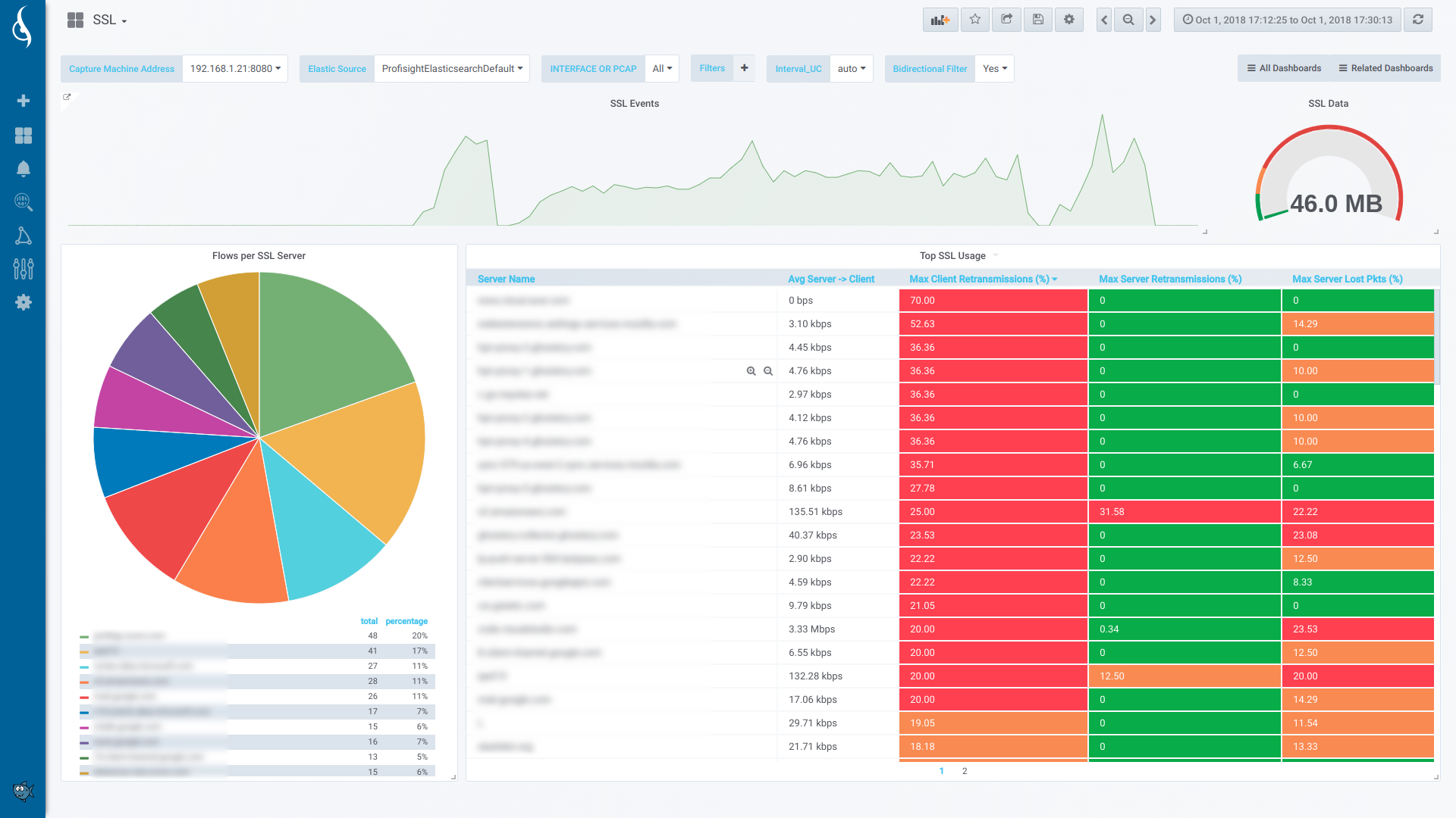 ProfiSight-Dashboards-APM-SSL