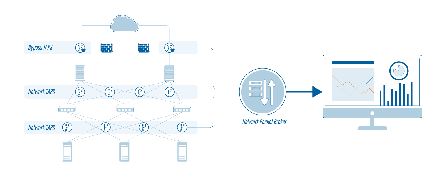 Profitap Network Diagram